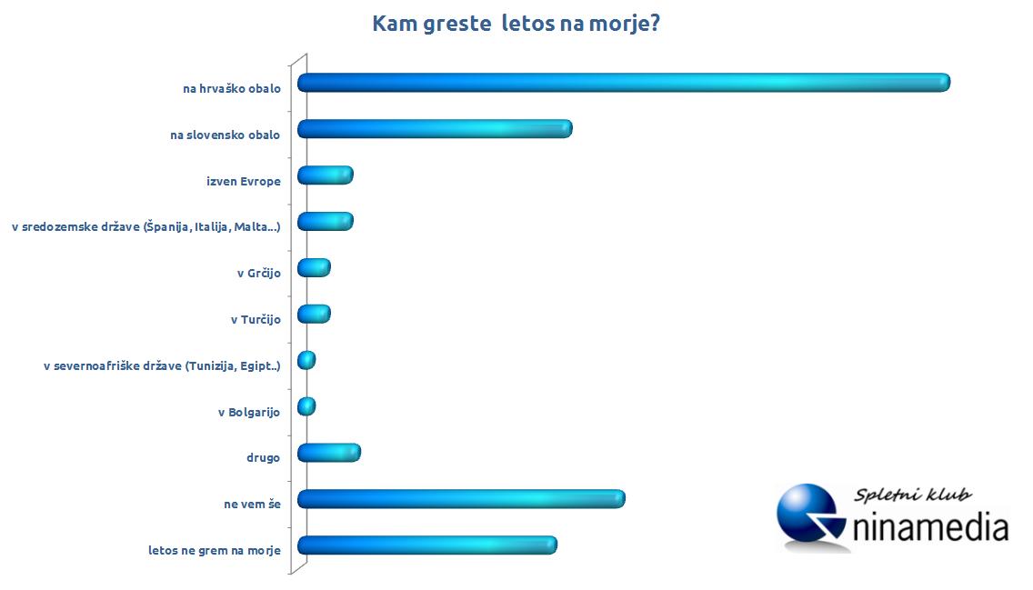graf_na_morje